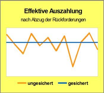 Grafik gesicherte
